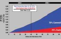 HF - Total Heat