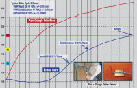Bread-Core-Temp-Chart